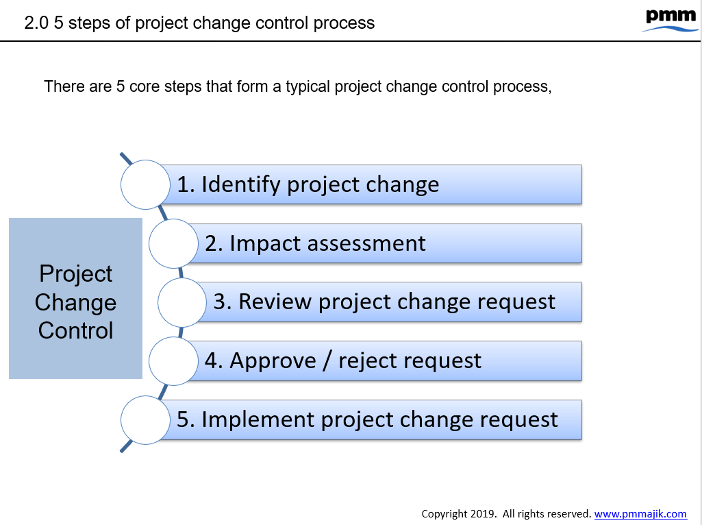 Change request overview