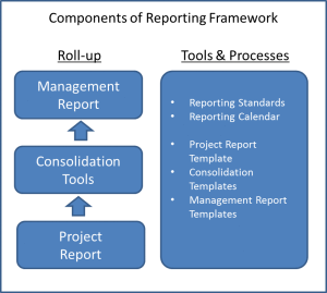 Diagram showing PMO reporting roll up