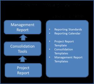 PMO Reporting Framework