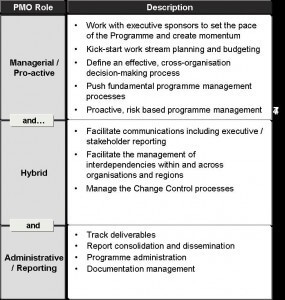 Define a programme management office pm majik for Pmo terms of reference template