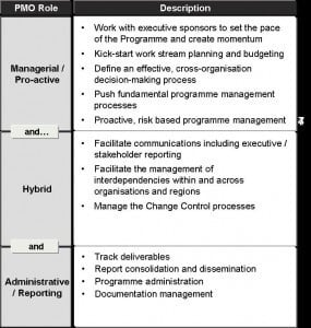 Define a programme management office