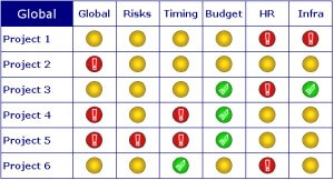 Example PMO dashboard status report