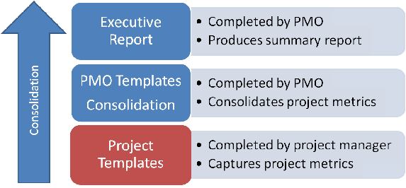 What is the difference between project and PMO templates?