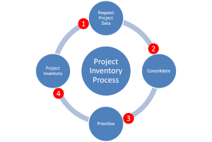 Diagram showing project planning cycle