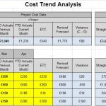 Example of simple PMO cost trend analysis tool