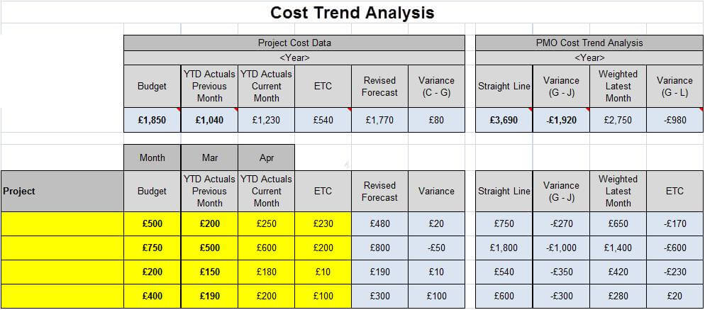 Simple Pmo Cost Trend Analysis Tool  Project Cost Trend