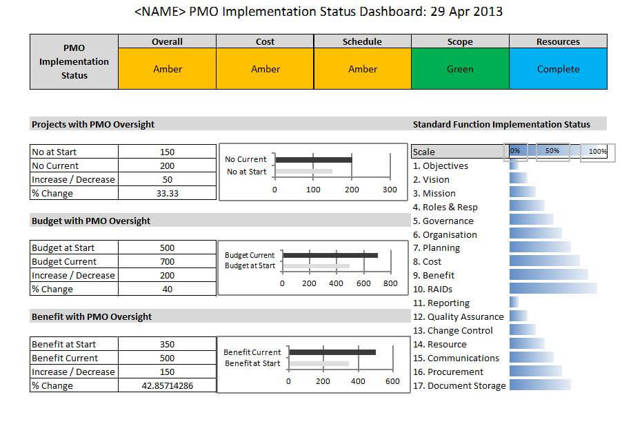 PMO Implementation DashboardTemplate PM Majik - Quality dashboard template