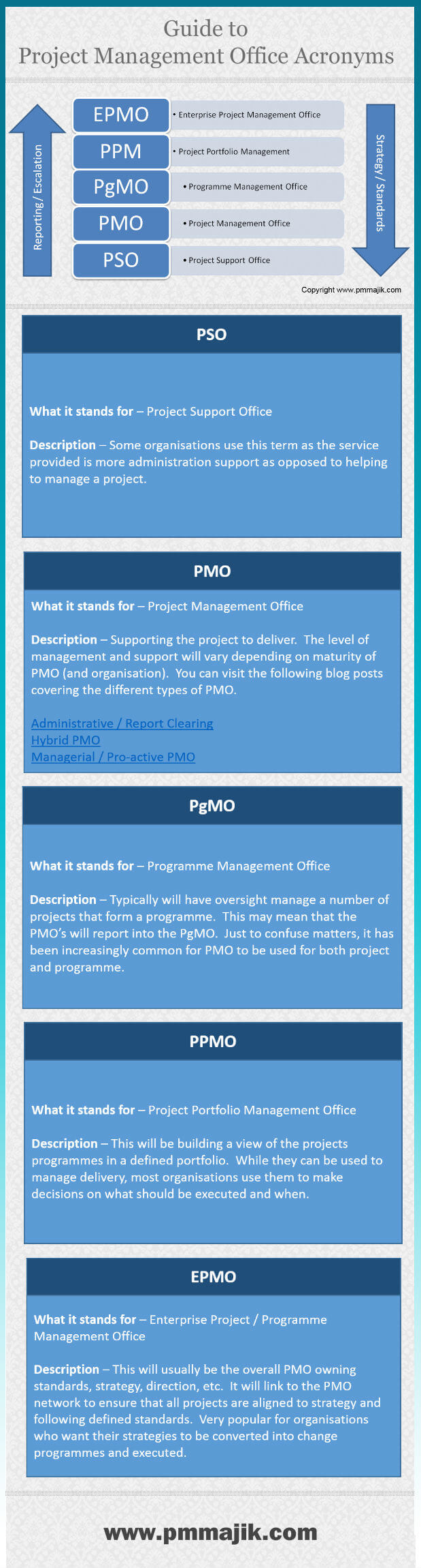Inforgraphic showing PMO definitions