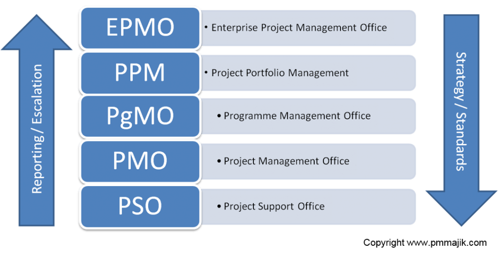 Types of PMO