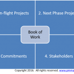 Capturing projects into a book of work
