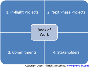 4 sources for building project book of work