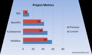 Example graph tracking PMO metrics