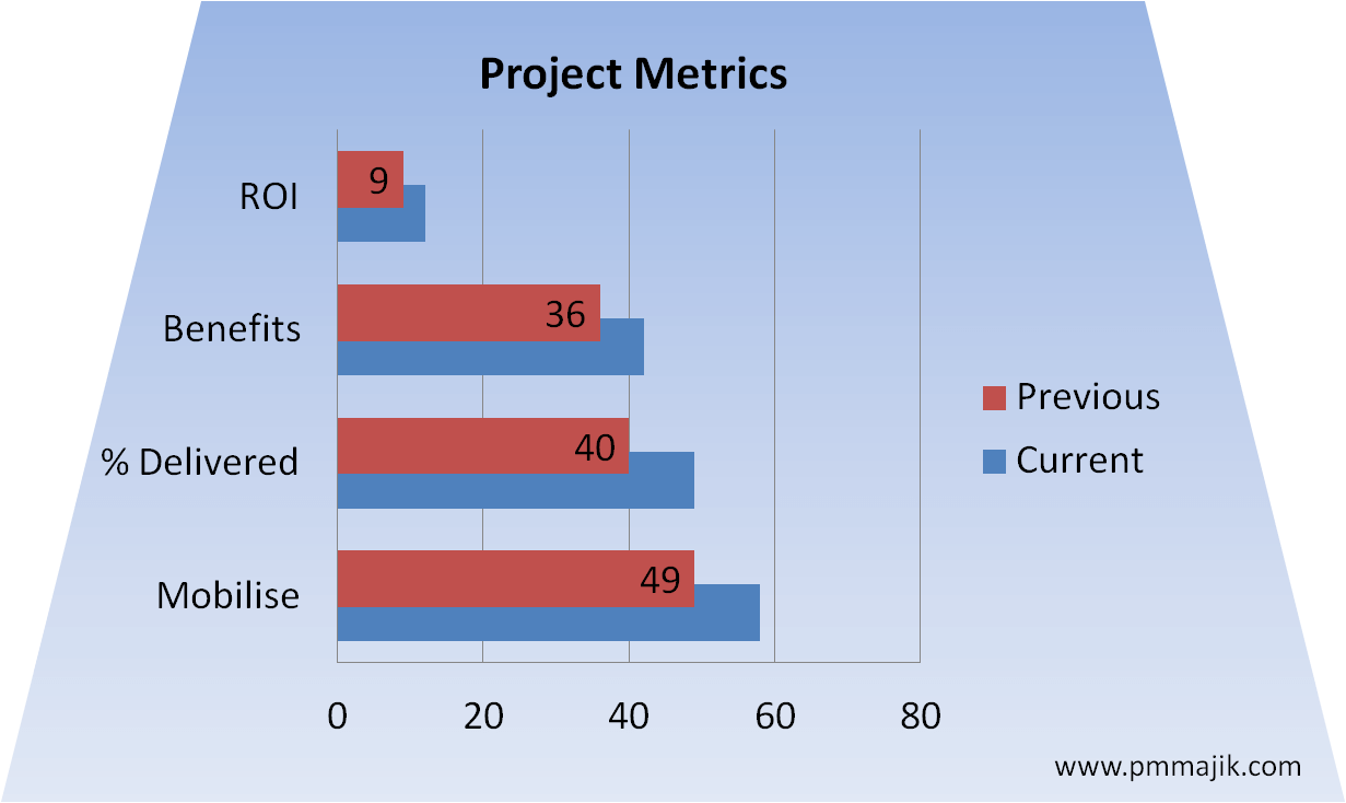 4 Simple Pmo Metrics To Measure Success Pm Majik