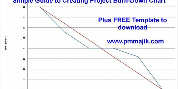 agile simple guide to creating a project burn down chart pm majik