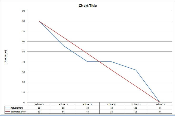 Agile: Simple Guide To Creating A Project Burn-Down Chart - Pm Majik
