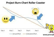 The Project Burn-down Chart Roller Coaster