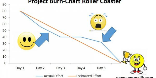 agile project burn down chart overview pm majik