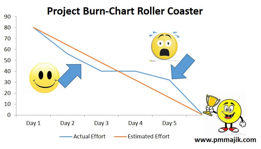 Agile Simple Guide To Creating A Project BurnDown Chart  Pm Majik
