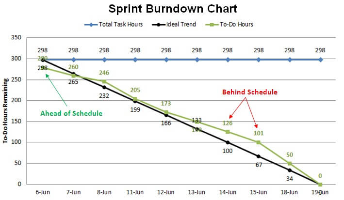 Agile Project BurnDown Chart Overview  Pm Majik