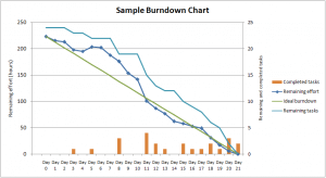 Example agile burndown chart