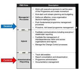 Example of plotting PMO maturity