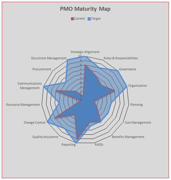 Example of current V target PMO maturity level report