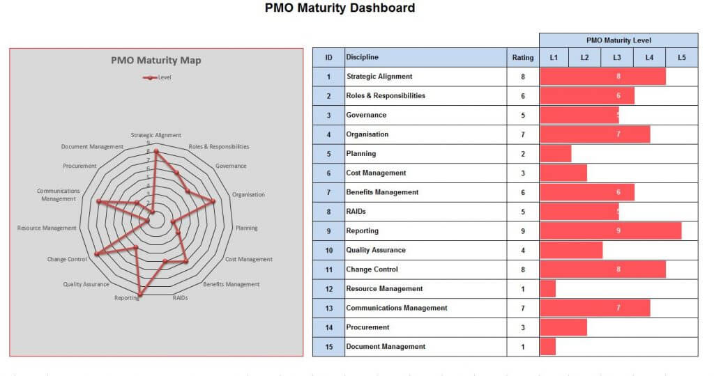 Example of PMO Maturity Dashboard