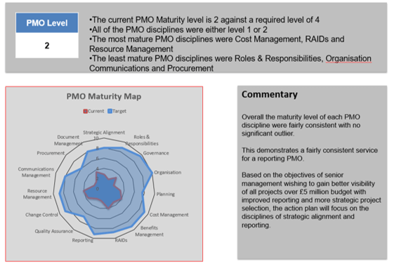 PMO Maturity Assessment Management Report