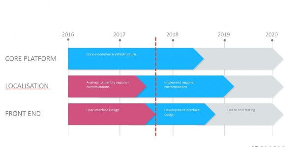 example of simple project roadmap