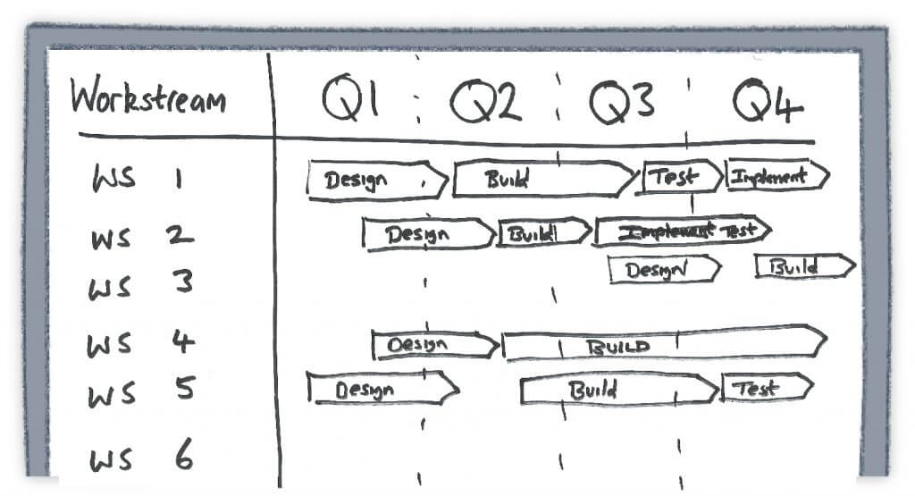 Example of project roadmap mock-up