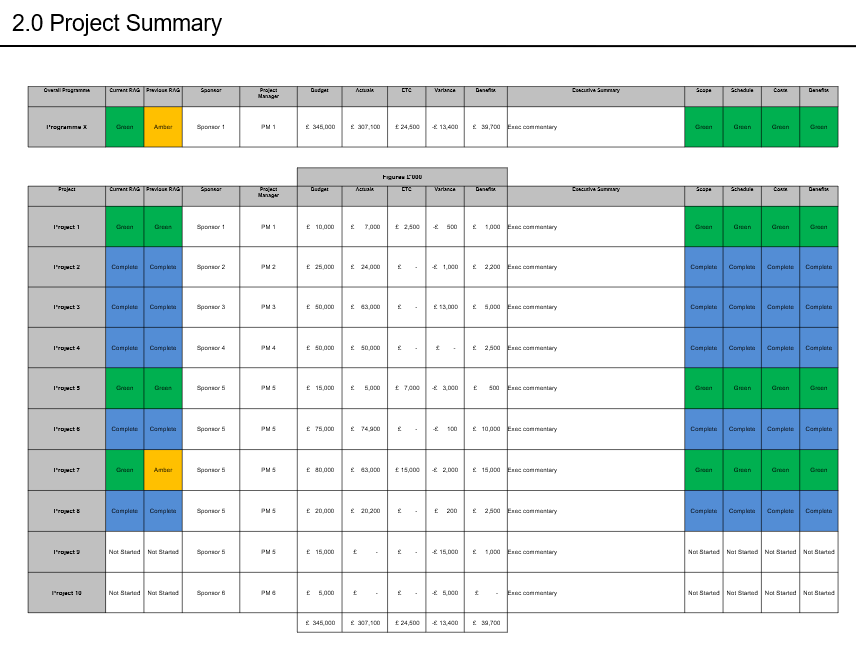 Example PMO Project summary report