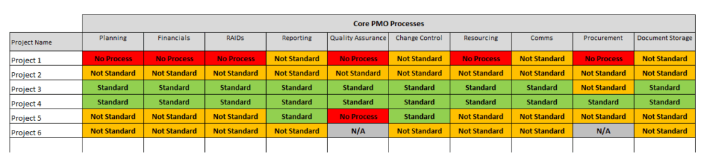 Example PMO standardisation tracking template
