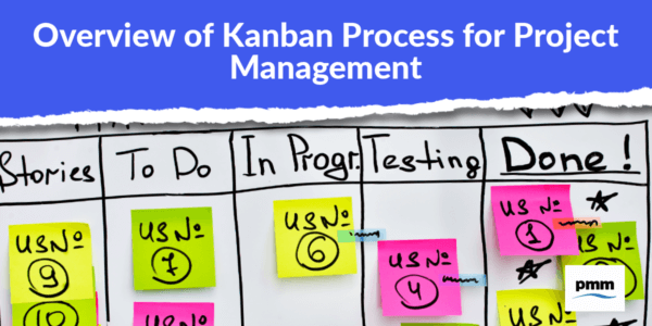 Kanban board for project management