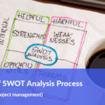 Overview of SWOT Analysis process