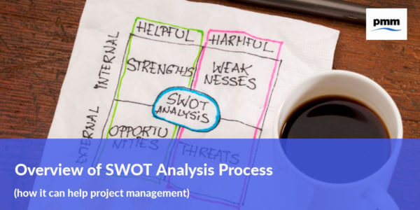 Overview of the SWOT analysis process