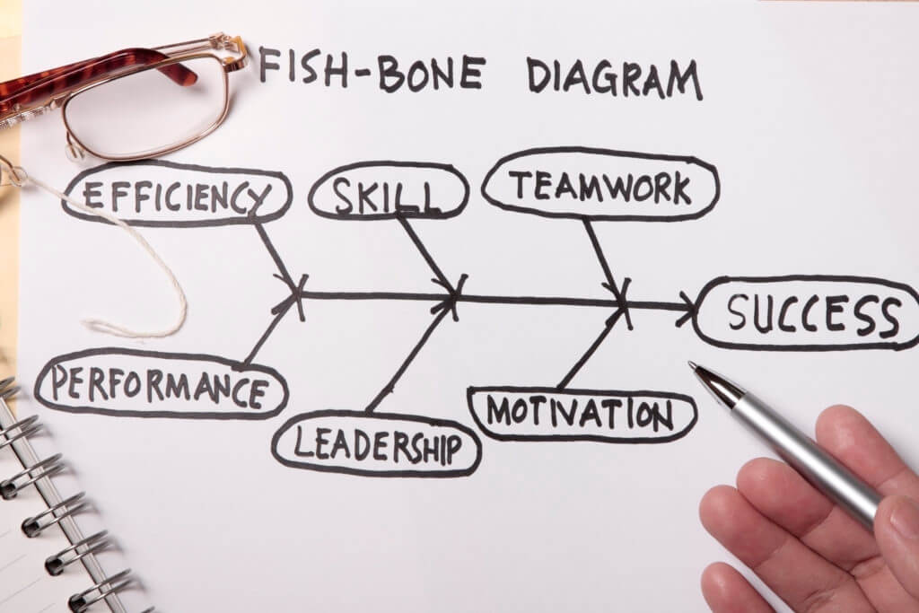 Example of a Fishbone diagram on a note pad
